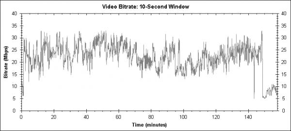 2012 (2009) - Blu-ray video bitrate
