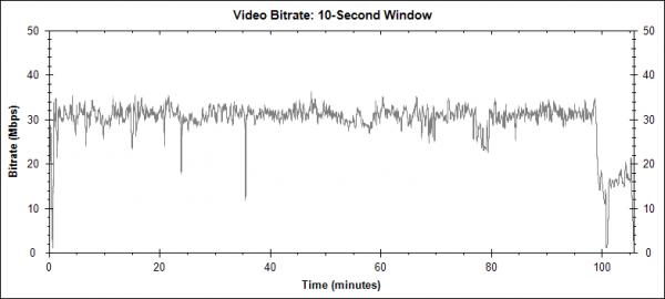 Správci osudu (Adjustment Bureau, 2011) - Blu-ray video bitrate