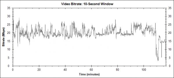 Blade 2 (Blade II, 2002) - Blu-ray video bitrate