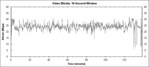 Godzilla (1998) - Blu-ray video bitrate